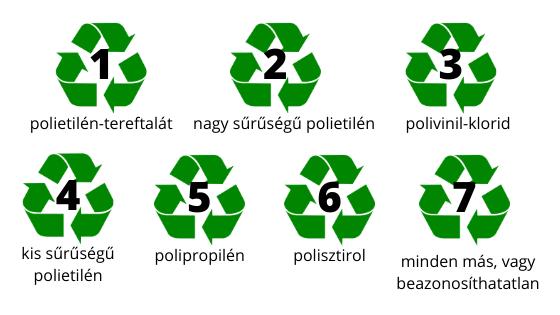 műanyag jelzések